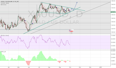 XAUUSD: Daily View on Gold --- Potential Breakout to the Upside