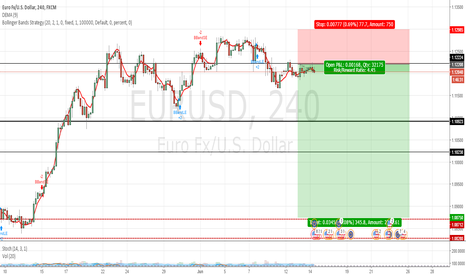 EURUSD: opportunity to take short position