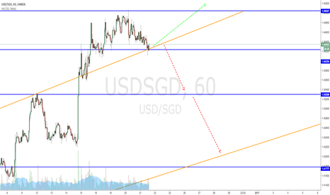 USDSGD: Strong move up, see if breaks and falls to next support