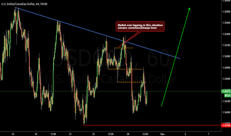 USDCAD: An Update On ...