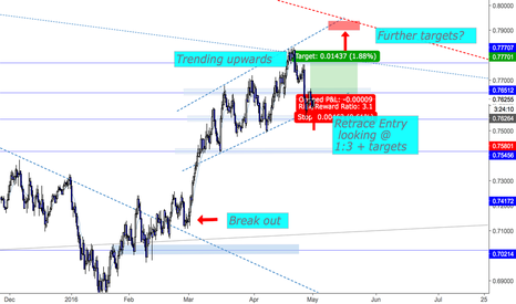 AUDUSD: AUDUSD Break Out - Trend retrace trade (LONG)