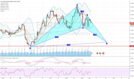 EURCAD: EURCAD potential bullish bat pattern on 4H chart