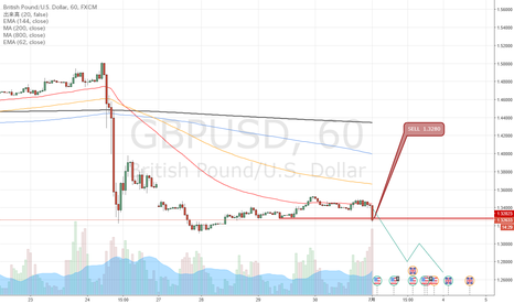 GBPUSD: GBPUSD ポンド円の注目ポイント