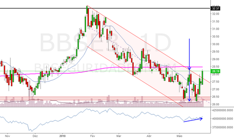 BBSE3: BBSE3: Reversão iniciada?