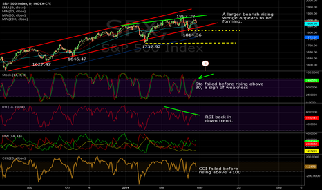 SPX: $SPX Daily, 04/25/2014: No trend, no entry.