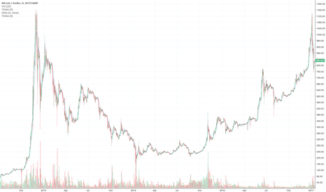 BTCUSD: 2013-2014 bubble normal scale