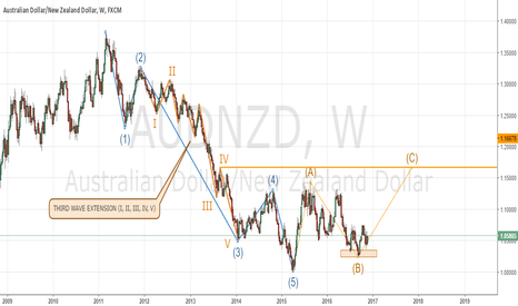 AUDNZD: ELLIOT WAVE ON AUDNZD - WEEKLY
