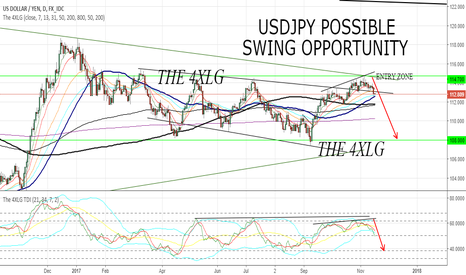 USDJPY: USDJPY POSSIBLE SWING SCENARIOS
