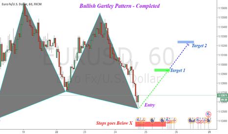 EURUSD: EURUSD : Bullish Gartley Pattern [completed]