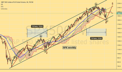 SPX500: SPX on the verge of a 5th wave ?