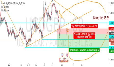 USDGBP: Price Action Analysis for USD/GBP