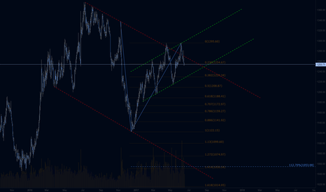 XAUUSD: Gold Daily possible channels