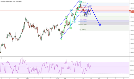 CADCHF: CADCHF: short it for a channel broken