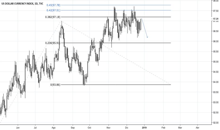 DXY: USD se cae y nos vamos un rato para abajo...