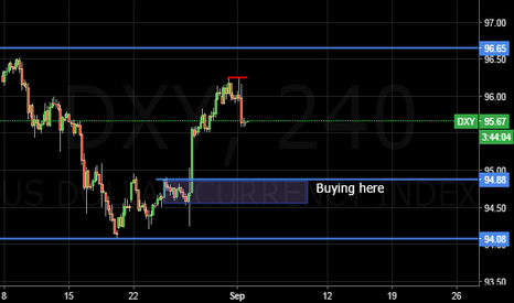 DXY: nfp projections