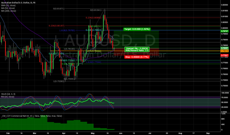 AUDUSD: (LOSS) Another crack at AUD/USD Long (2.5:1 risk/reward)