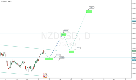 NZDUSD: A long journey for NZD