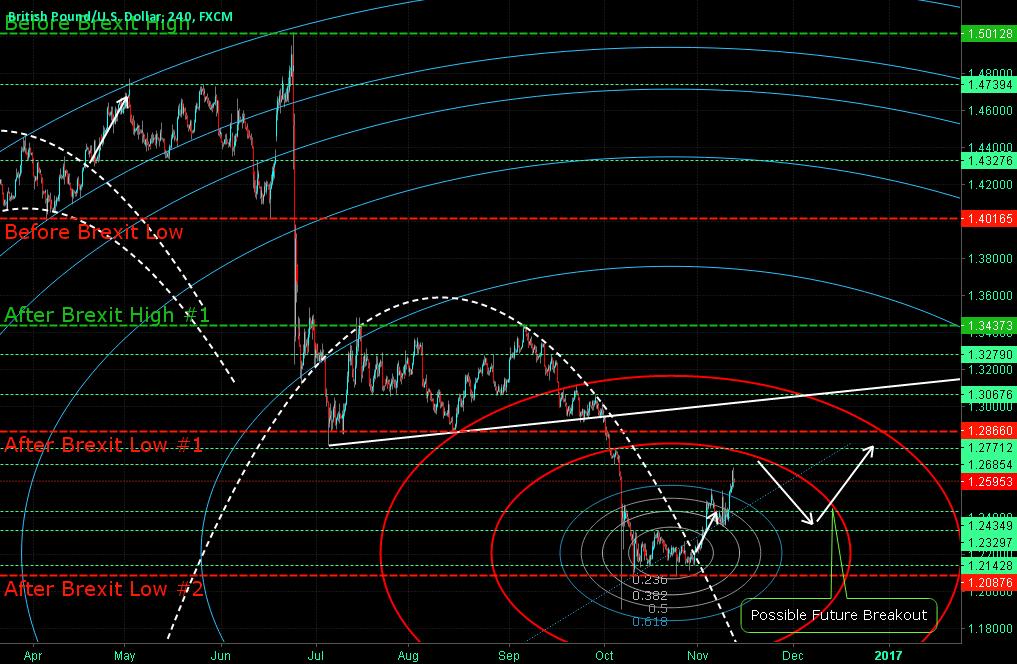 GBPUSD Fib circle levels / Trading using arcs