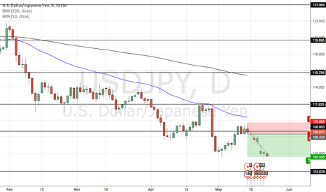 USDJPY: Short USD/JPY
