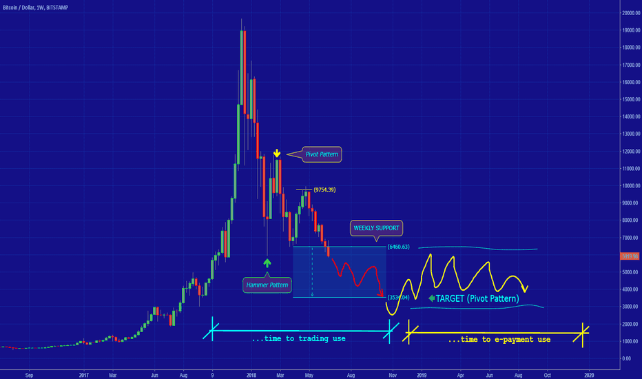 BTCUSD: [BITCOIN] LONG TERM ANALYSIS
