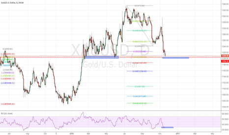 XAUUSD: Gold on 1200 mark