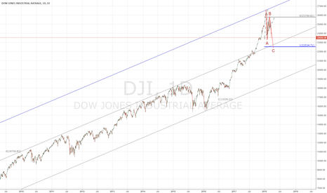DJI: Another 1000 point drop ?