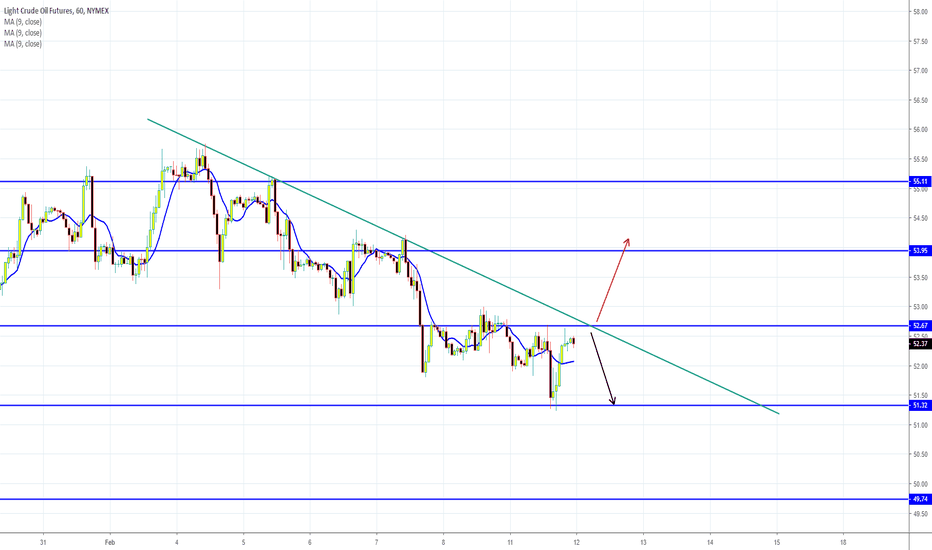 Page 5 Crude Oil Futures WTI (CL1!) — Commodities — TradingView