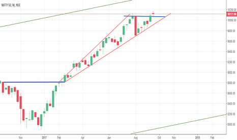 NIFTY: WEEKLY VIEW