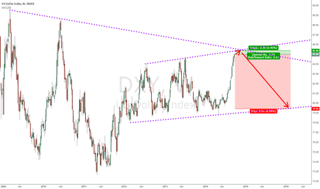 DXY: Dollar running out of steam?