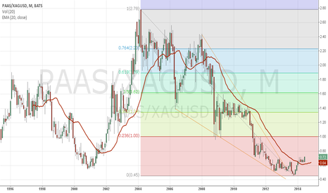 PAAS/XAGUSD: PAAS (Pan American Silver) Share Priced in Terms Silver