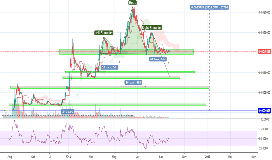 BNBBTC: What is happening with $BNB? TA doesn't work they say.