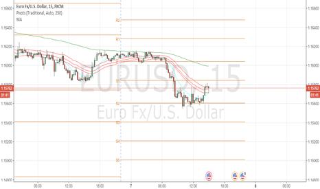 EURUSD: EURUSD: Reversing Up?