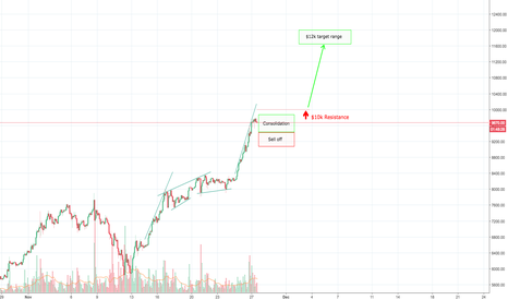 BTCUSD: Road past 10k resistance to 12k BTC