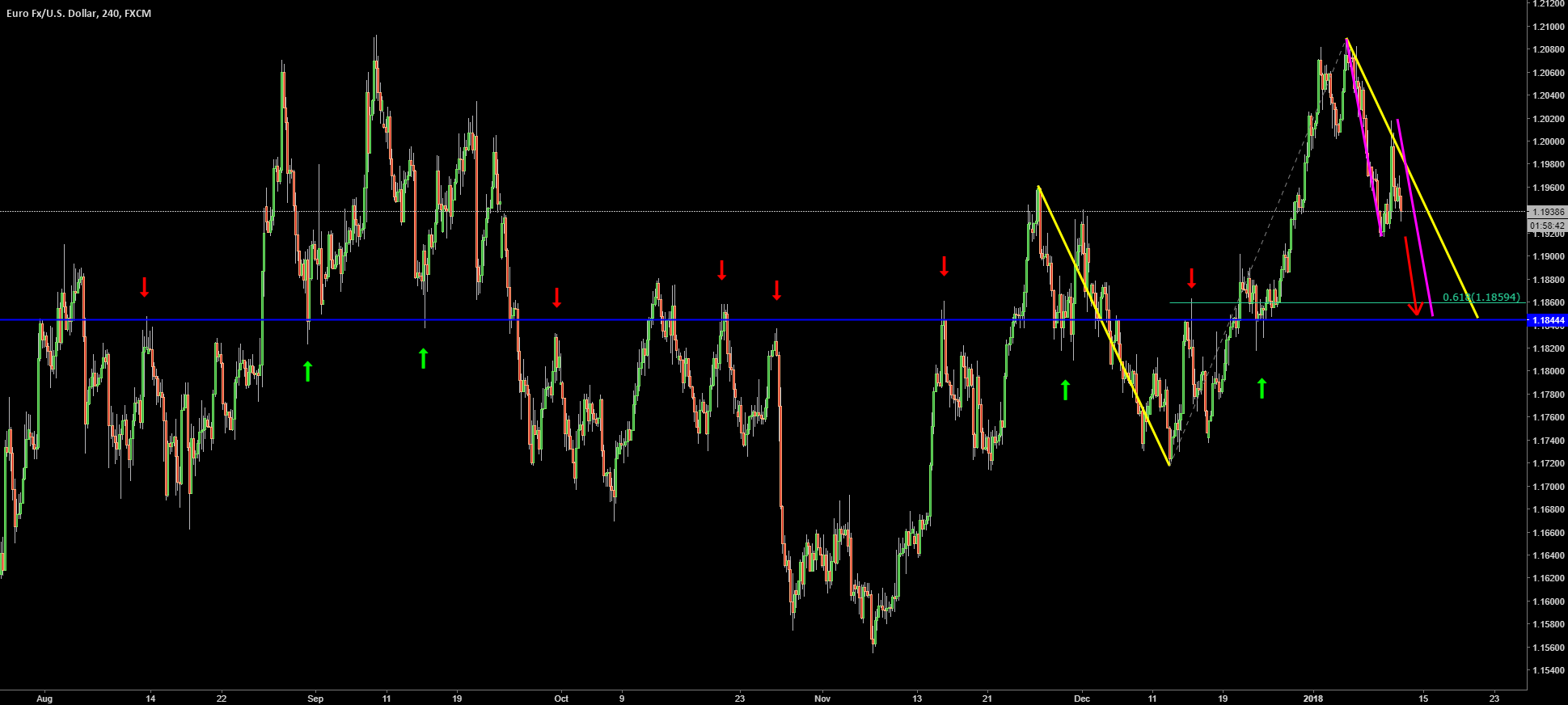 eurusd. higher timeframe analysis