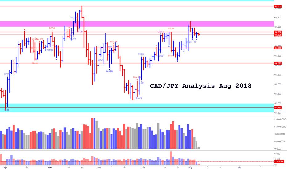 CADJPY: CAD/JPY Aug Analysis (Bearish)