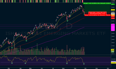 EEM: Emerging markets looks like is going to move higher