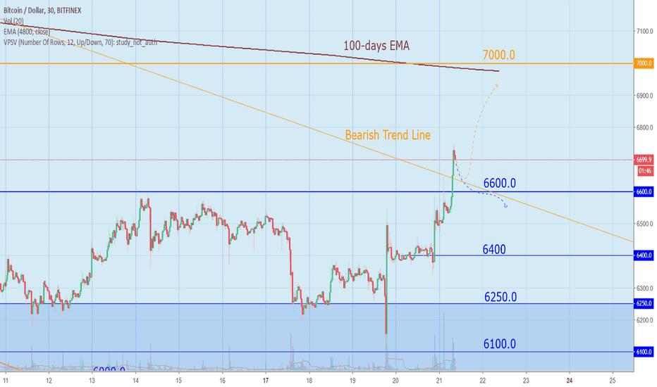 BTCUSD: Bitcoin Today: SEC delays, but market growth