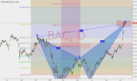 BAC: BANK Of America bearish harmonic.