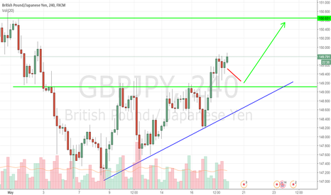 GBPJPY: GBPJPY - Pound/Yen - 4h - Buy on dip