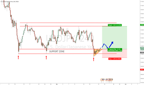 USDJPY: USDJPY - Possible range continuation