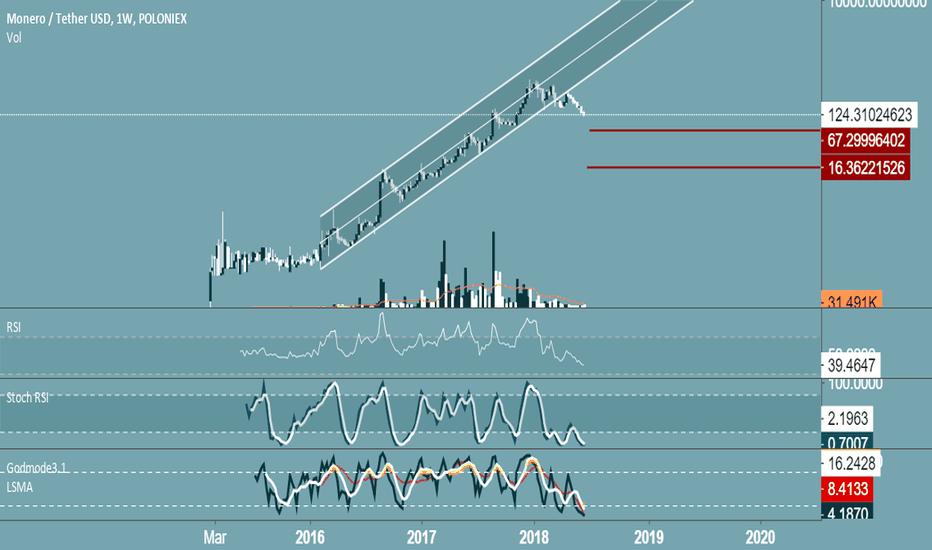 XMRUSDT: monero devaluation