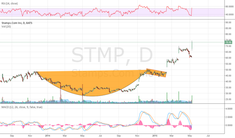 STMP: Saw this Cup and Handle in February