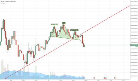 BTCUSDT: BTC GOING DOWN