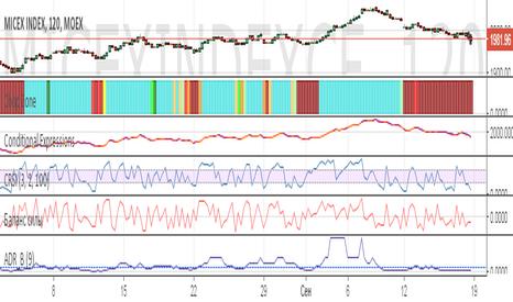 MICEXINDEXCF: Повышение цены после длительного низ сходящего тренда.