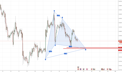 EURGBP: EURGBP with Gartley pattern