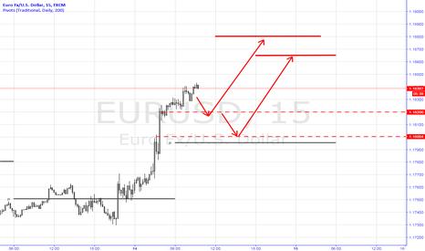 EURUSD: Long EURUSD Trading Plan