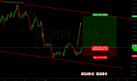 USDJPY: USDJPY LONG IDEA
