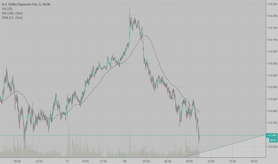 USDJPY: Looking for USDJPY to bouce off of Trendline - heading towards..