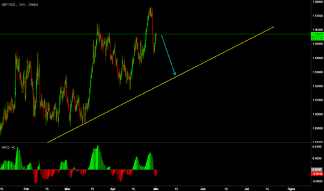 GBPNZD: GBPNZD TRADE IDEA