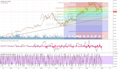 AAPL: Fib Retracements at .5 and .382 from 2 time frames.